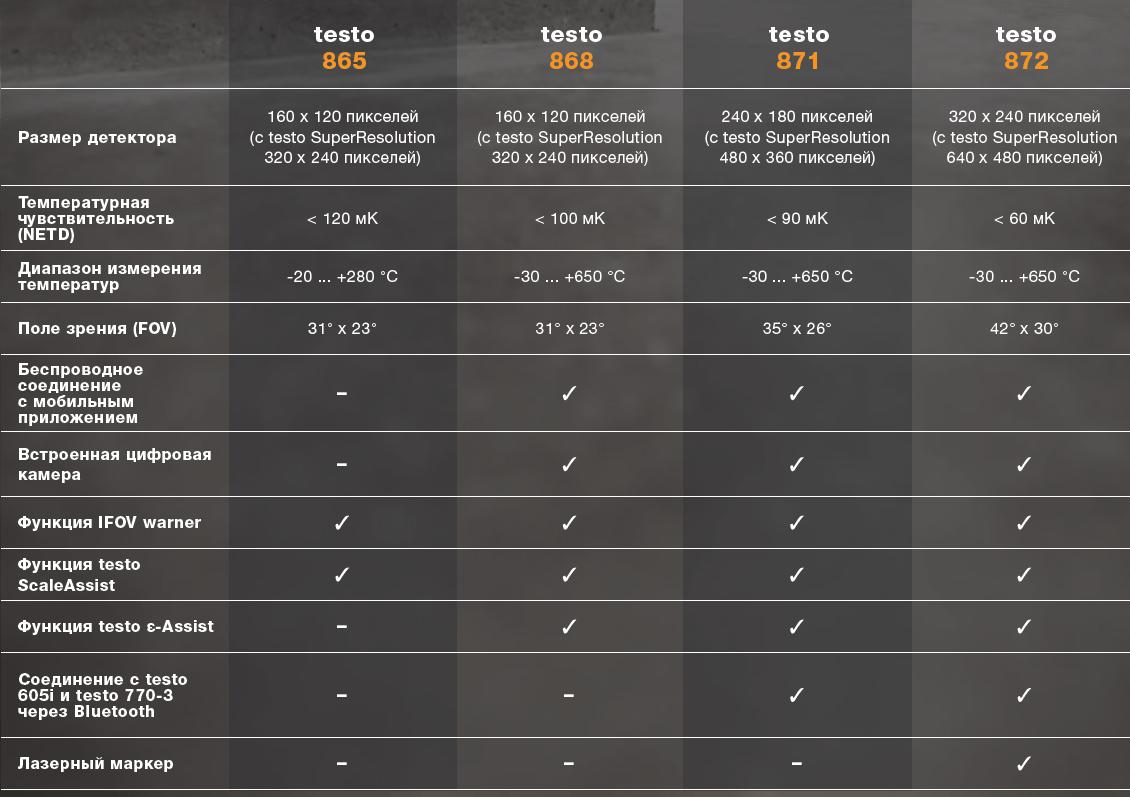 Сравнение моделей тепловизоров TESTO модельного ряда 2017