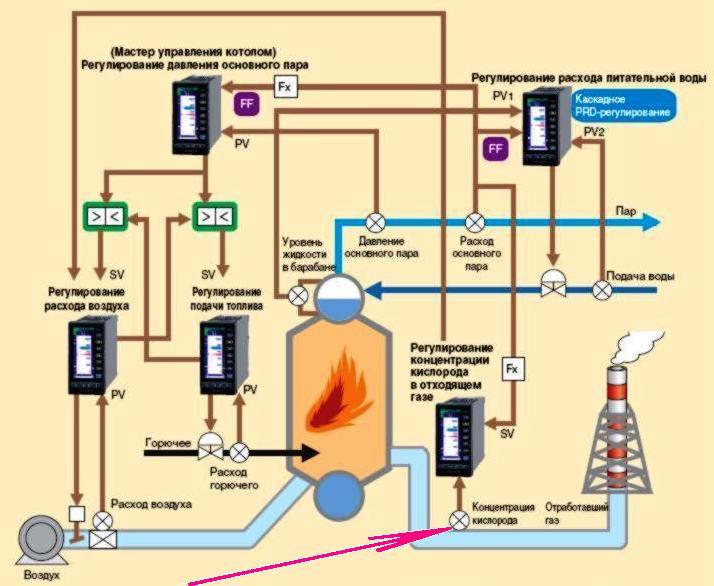Мерадат — Промышленные приборы для измерения и регулирования